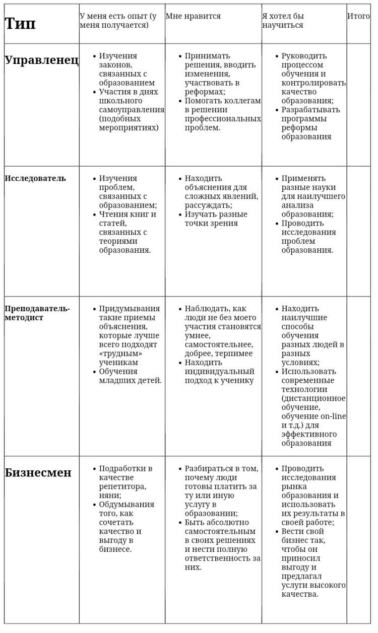 Тест таблица